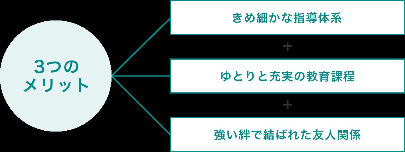 カリキュラム | 大阪学芸中等教育学校